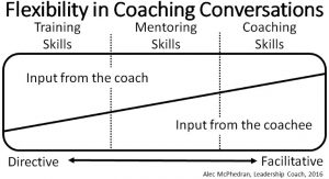 The Coaching Conversation Tool